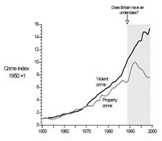 Charles Murray's graphs